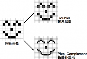 Pixel Complement智慧补差点方案