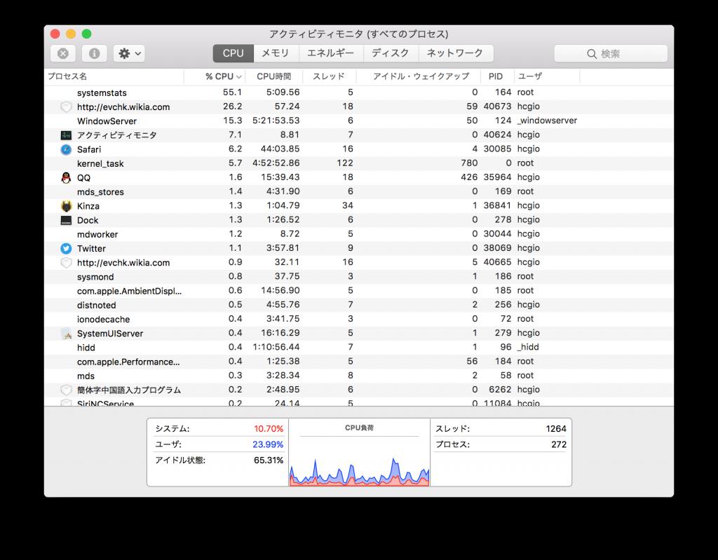 CPU使用状况