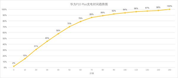 华为P10 Plus充电趋势图