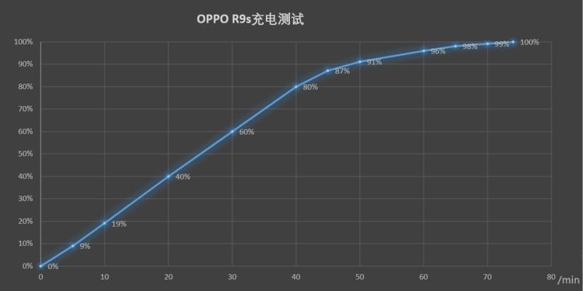 Oppo R9s充电曲线