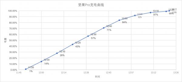 坚果Pro充电曲线
