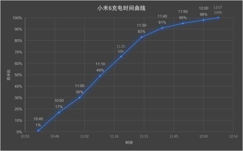 小米6充电时间曲线
