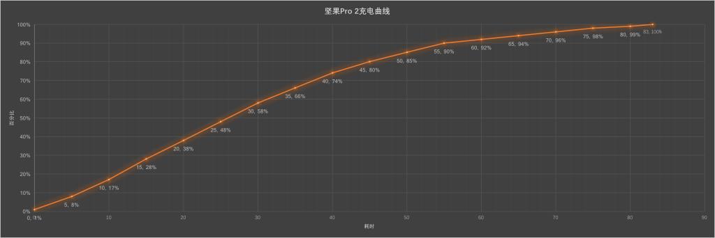 坚果Pro 2充电曲线