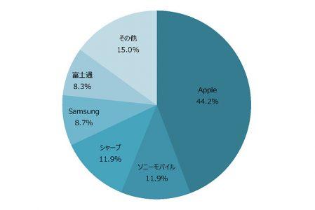 这是今年4-9月的智能手机出货占有率.某程度上也能反映使用习惯(吧!)