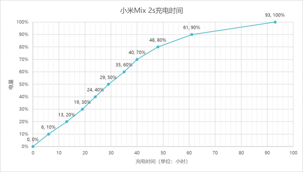 小米Mix 2s充电曲线