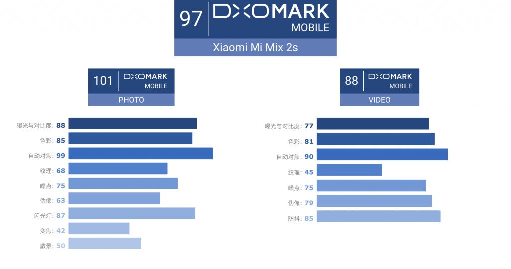 小米Mix 2s在DxOMark获得的评分