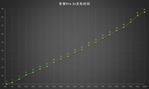 坚果Pro 2s充电曲线