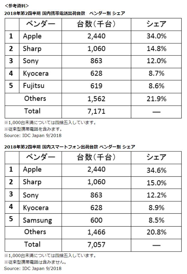 这是2018年7至9月期间,日本的手机以及智能手机出货占有率。可以看出夏普就排在苹果下面。