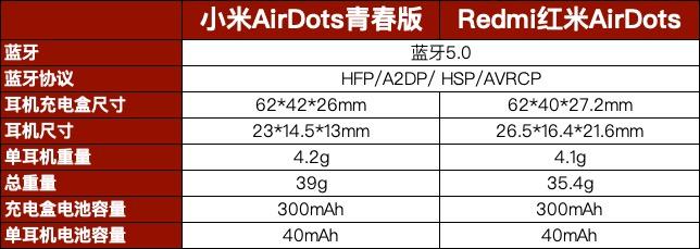 小米AirDots青春版与Redmi红米AirDots对比