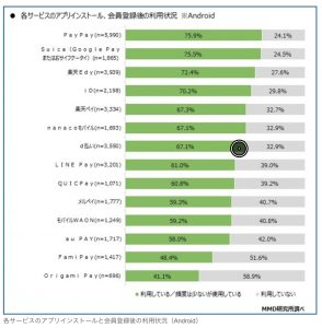 最近出来的一份调查报告。手机西瓜(或Google Pay西瓜)的使用率与日本目前最大的二维码支付服务PayPay持平。
