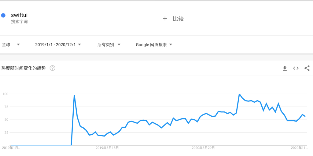 SwiftUI的Google Trends