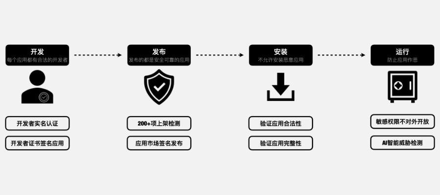 鸿蒙应用安全防护体系
