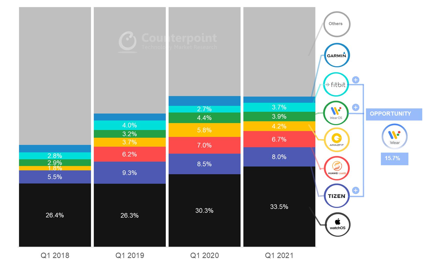Counterpoint对近年来智能手表操作系统市场占比调查